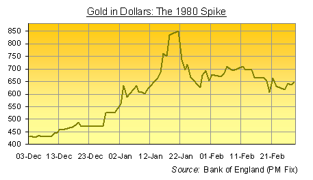 Gold in Dollars - the 1980 spike
