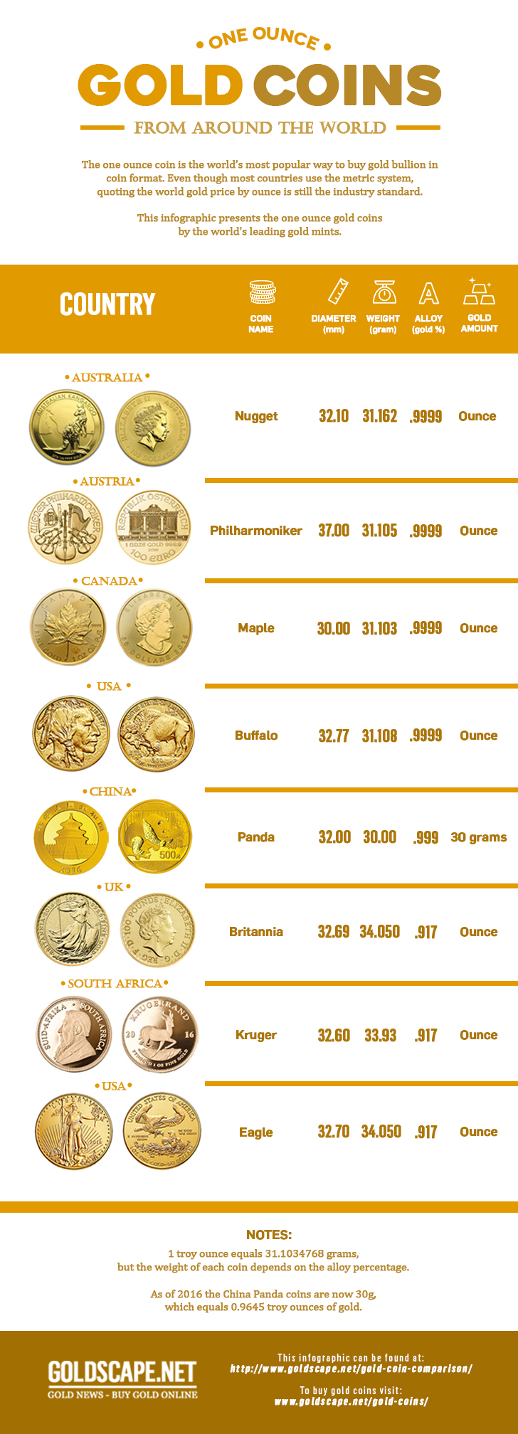 One ounce gold coins from around the world