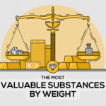 Comparing gold with other valuable substances by weight